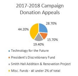 2017-2018 Campaign Donation Appeal data